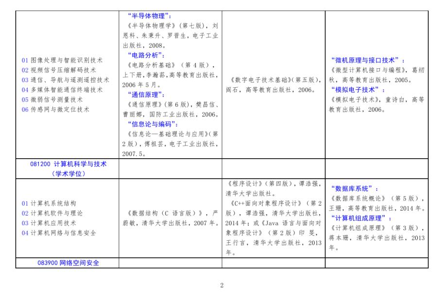2021北方工业大学考研参考书目